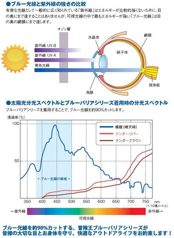 ブルー光線と紫外線