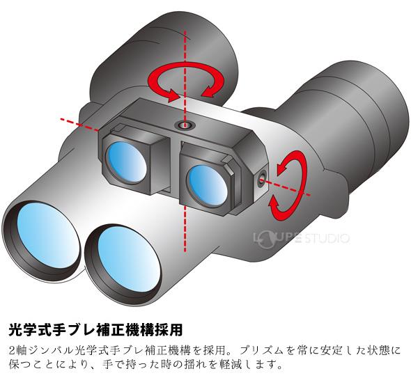 光学式手ブレ補正機構採用