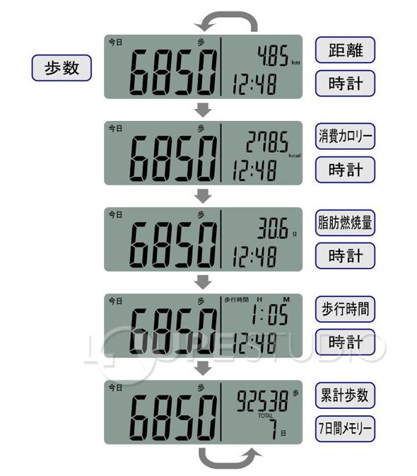 歩数、時計、距離