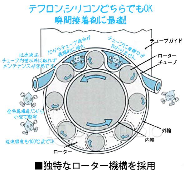 ■独特なローター機構を採用
