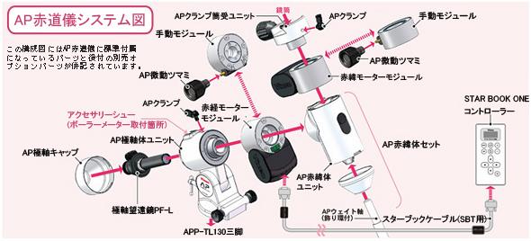 AP赤道儀システム図