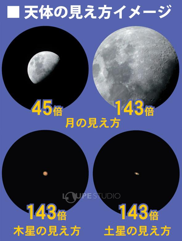 天体の見え方イメージ