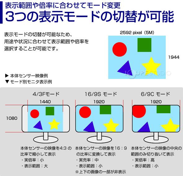 3つの表示モードの切り替えが可能