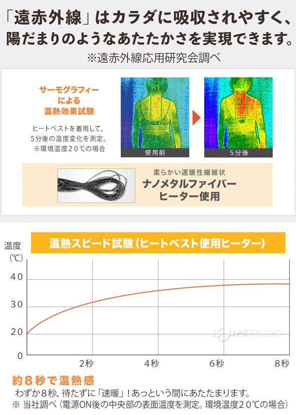 温熱スピード試験