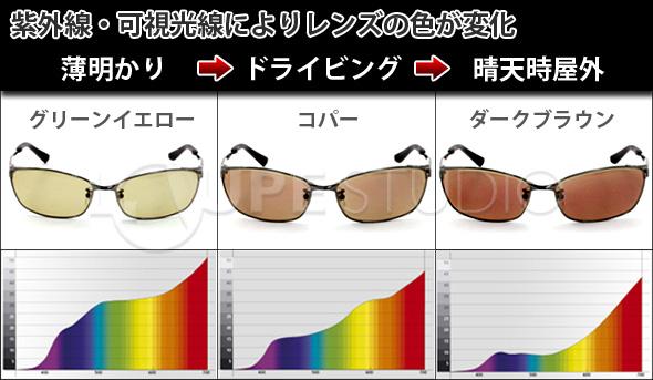 紫外線・可視光線によりレンズの色が変化