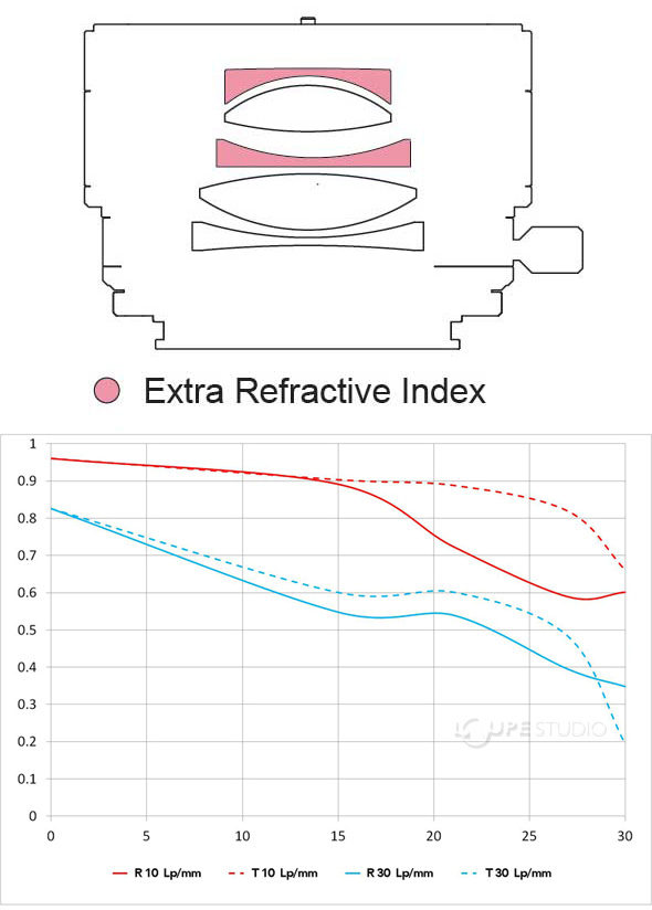 Extra Refractive Index