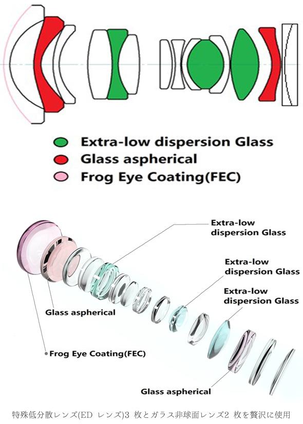 特殊低分散レンズ(ED レンズ)3 枚とガラス非球面レンズ2 枚を贅沢に使用