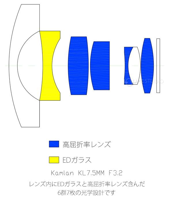 レンズ内にEDガラスと高屈折率レンズ含んだ6群7枚の光学設計です
