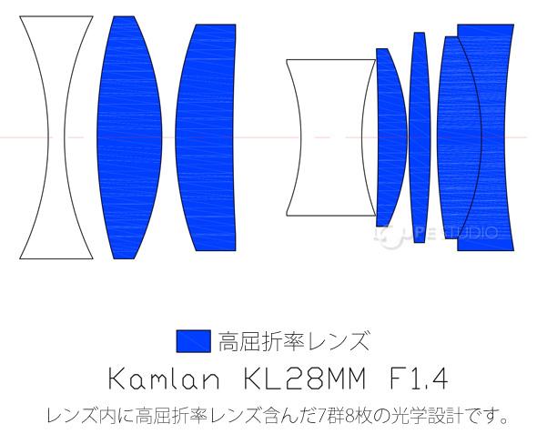 高屈折率レンズ