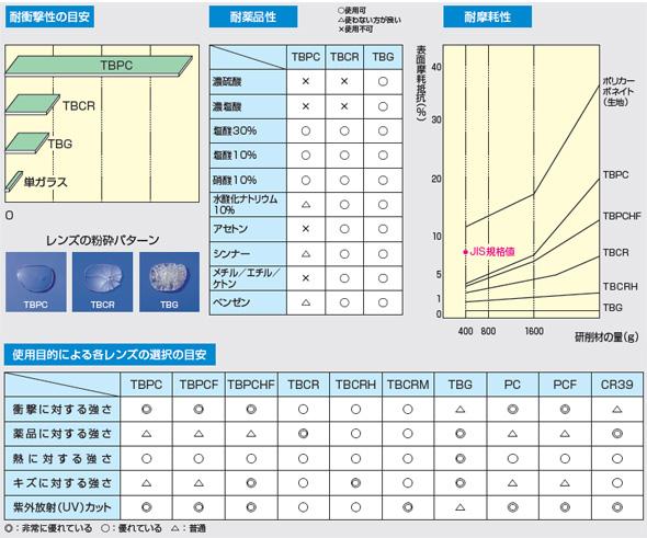 ニ眼用透明レンズの種類と特徴