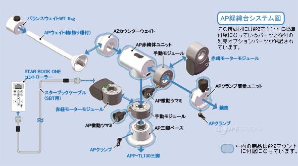 AP経緯台システム図